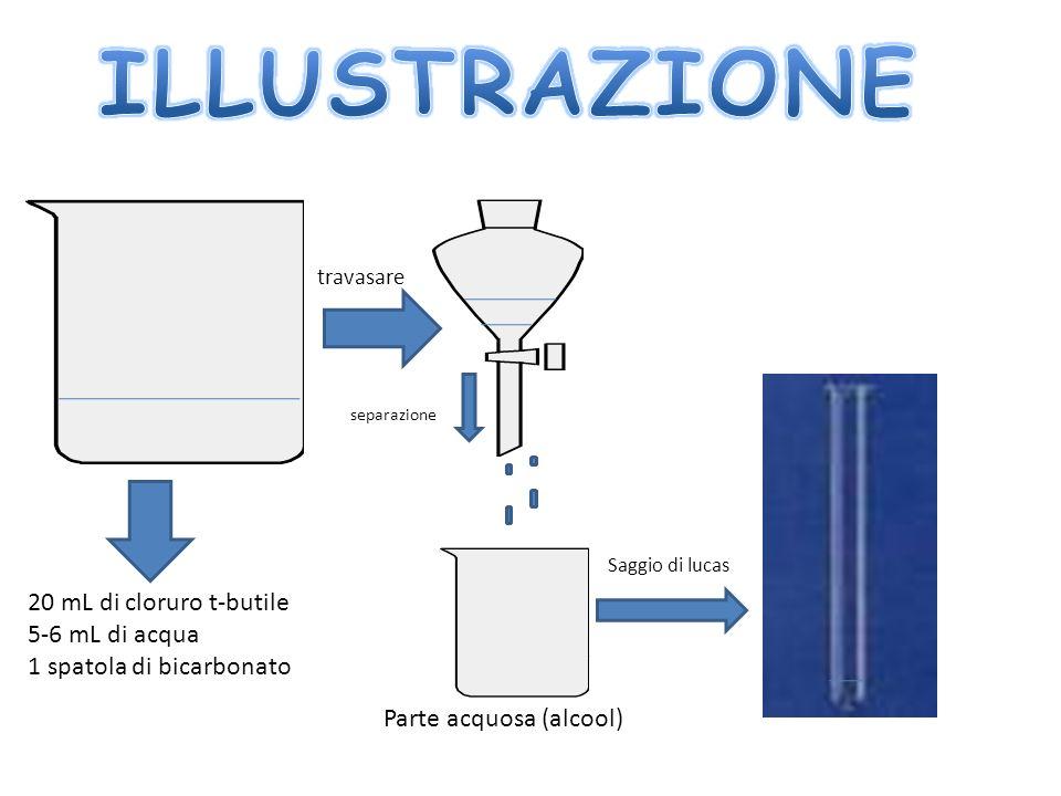 ILLUSTRAZIONE 20 mL di cloruro t-butile 5-6 mL di acqua