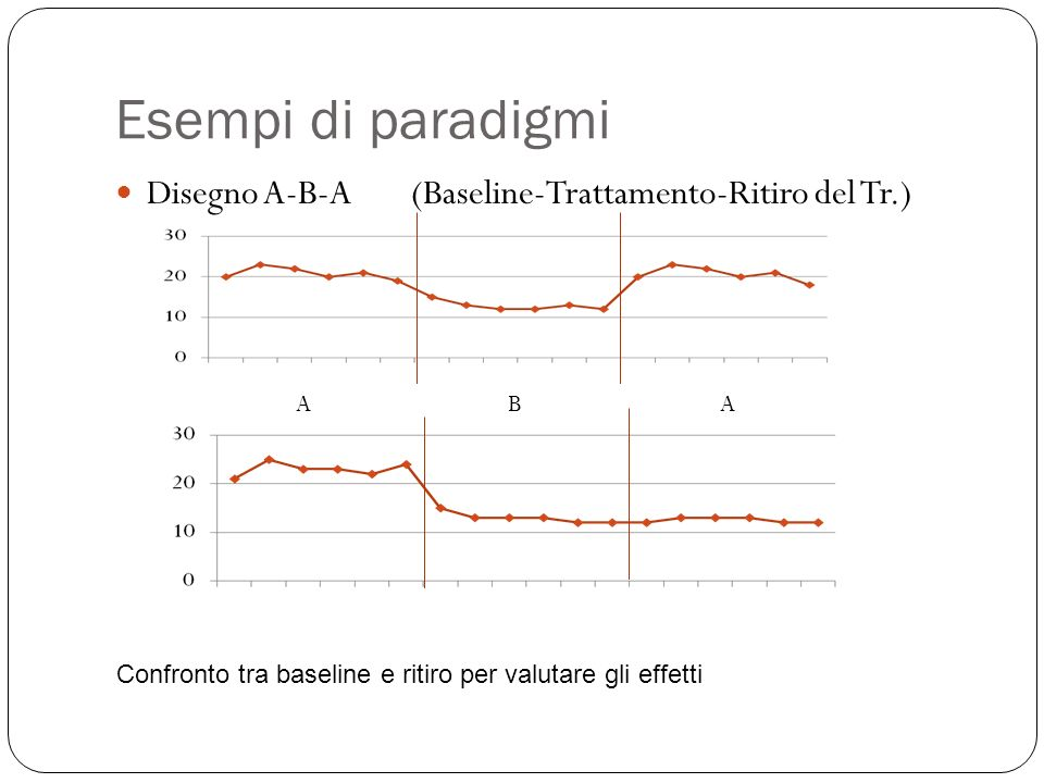 Esempi di paradigmi Disegno A-B-A (Baseline-Trattamento-Ritiro del Tr.) A.