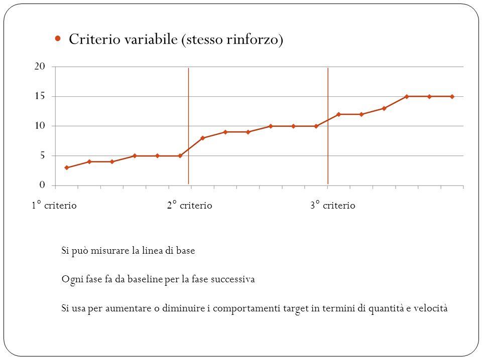 Criterio variabile (stesso rinforzo)