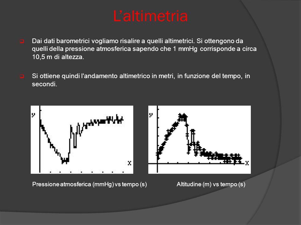 L'altimetria