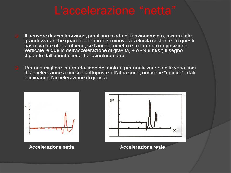 L accelerazione netta