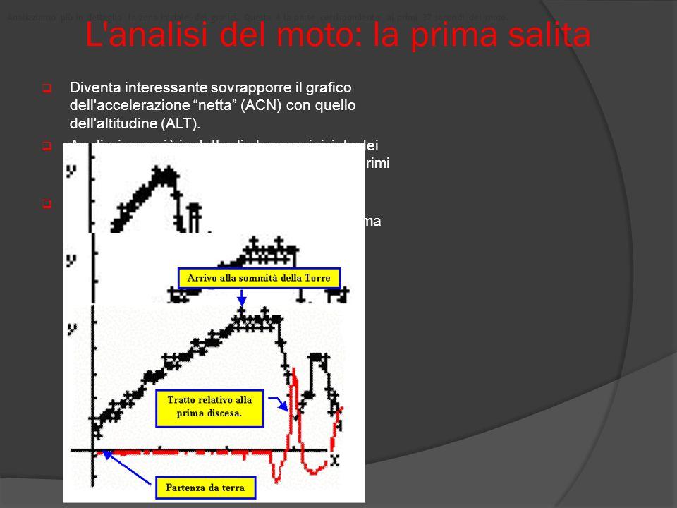 L analisi del moto: la prima salita
