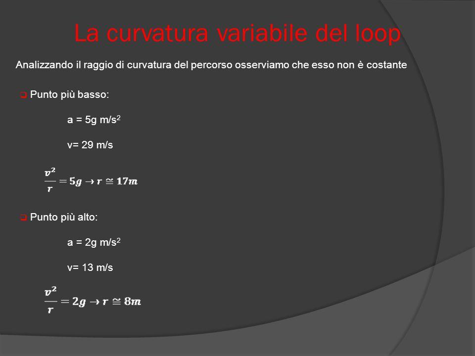 La curvatura variabile del loop