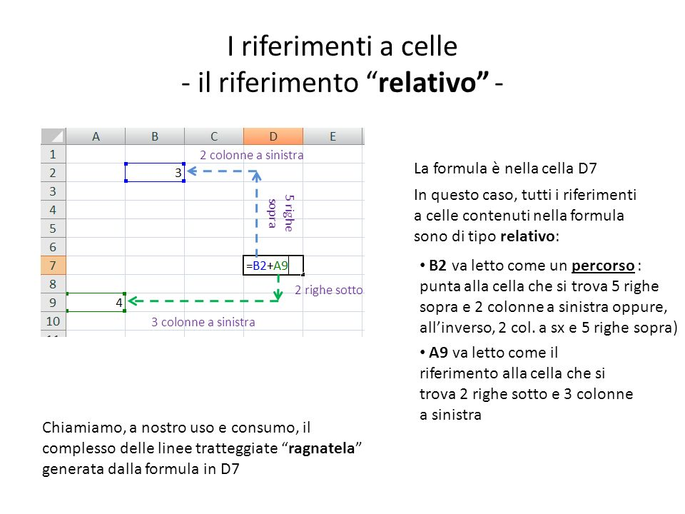 I riferimenti a celle - il riferimento relativo -
