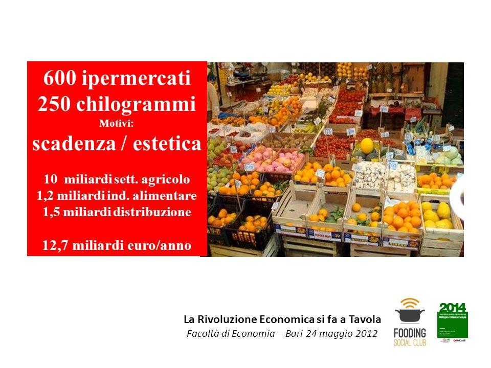 600 ipermercati 250 chilogrammi scadenza / estetica