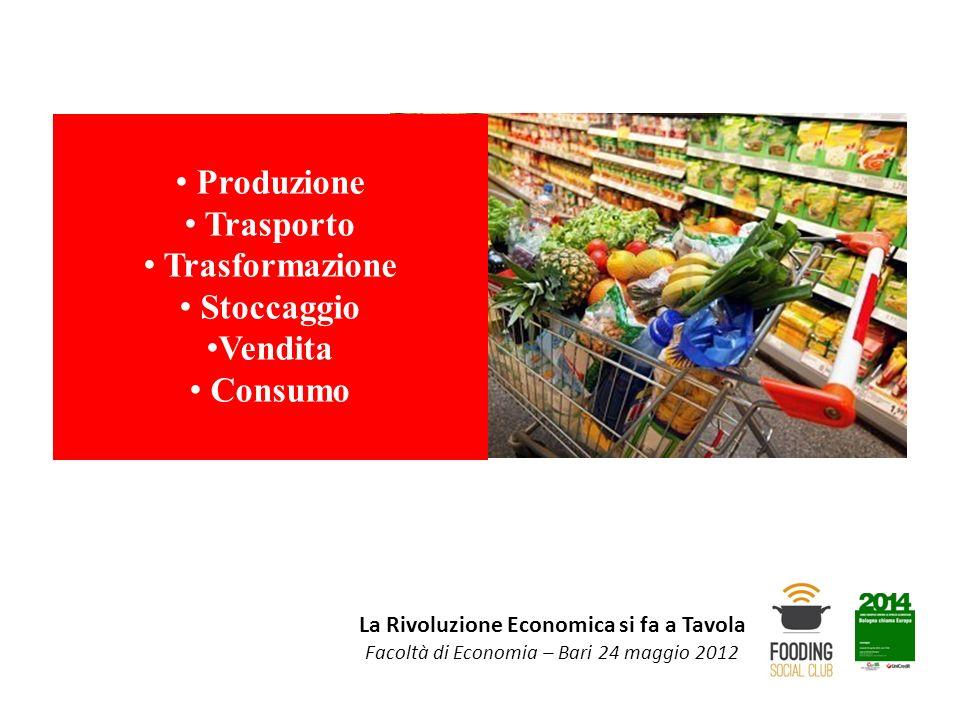 Produzione Trasporto Trasformazione Stoccaggio Vendita Consumo