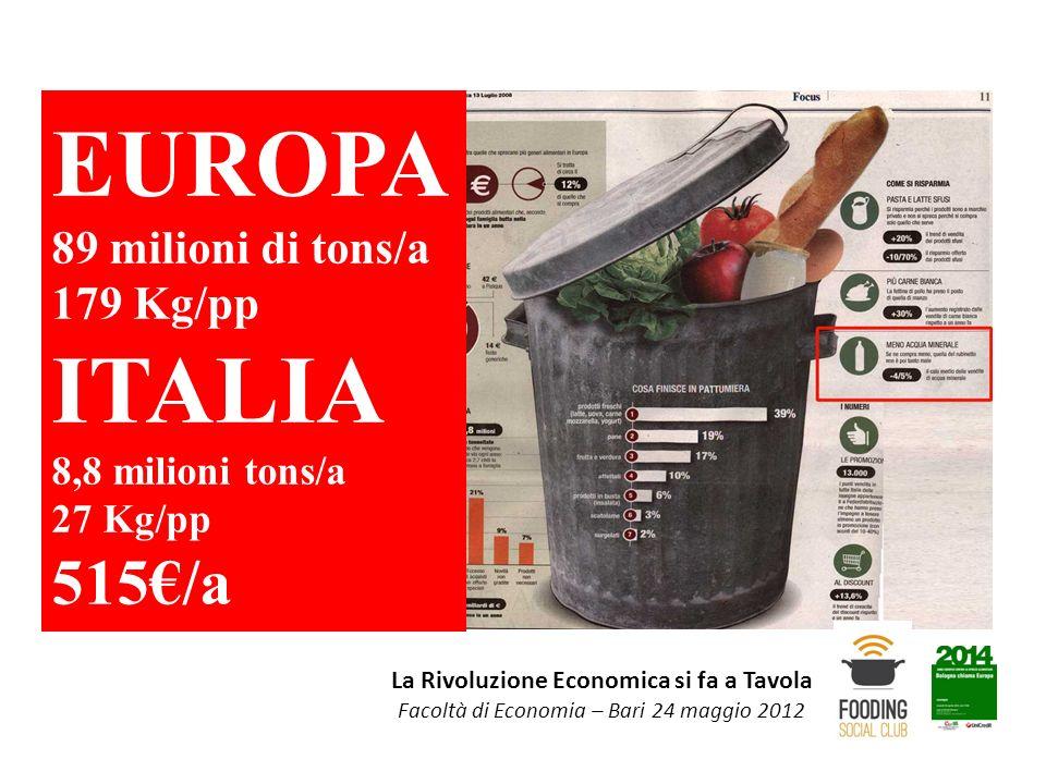 EUROPA 89 milioni di tons/a 179 Kg/pp ITALIA