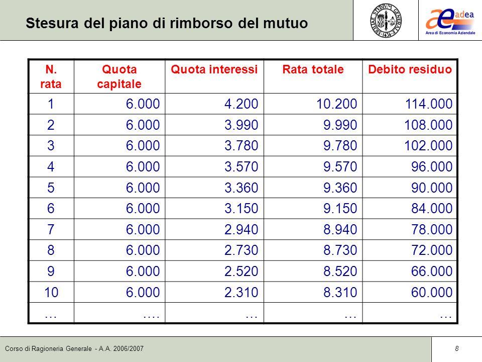 I finanziamenti a medio lungo termine prof pierluigi for Interessi passivi mutuo 730