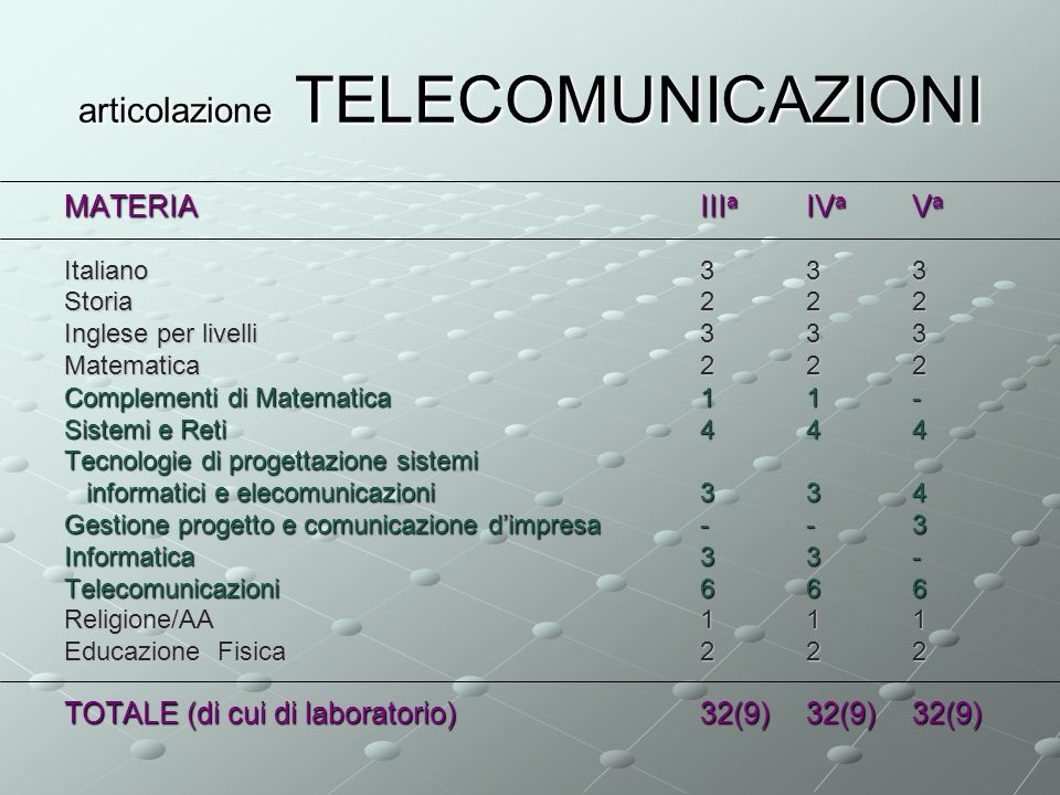 articolazione TELECOMUNICAZIONI