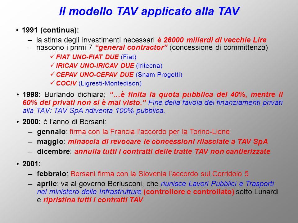 Il modello TAV applicato alla TAV