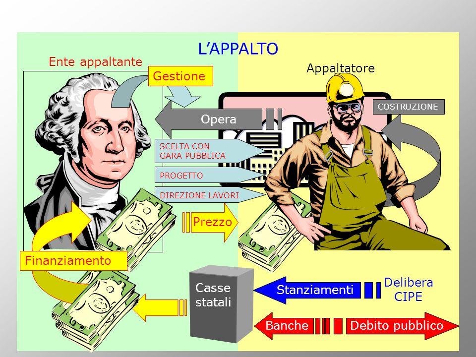 L'APPALTO Ente appaltante Appaltatore Gestione Opera Finanziamento