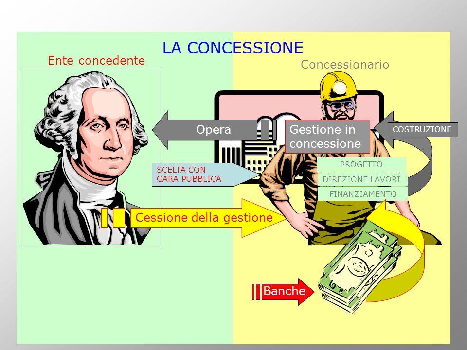 LA CONCESSIONE Ente concedente Concessionario Opera