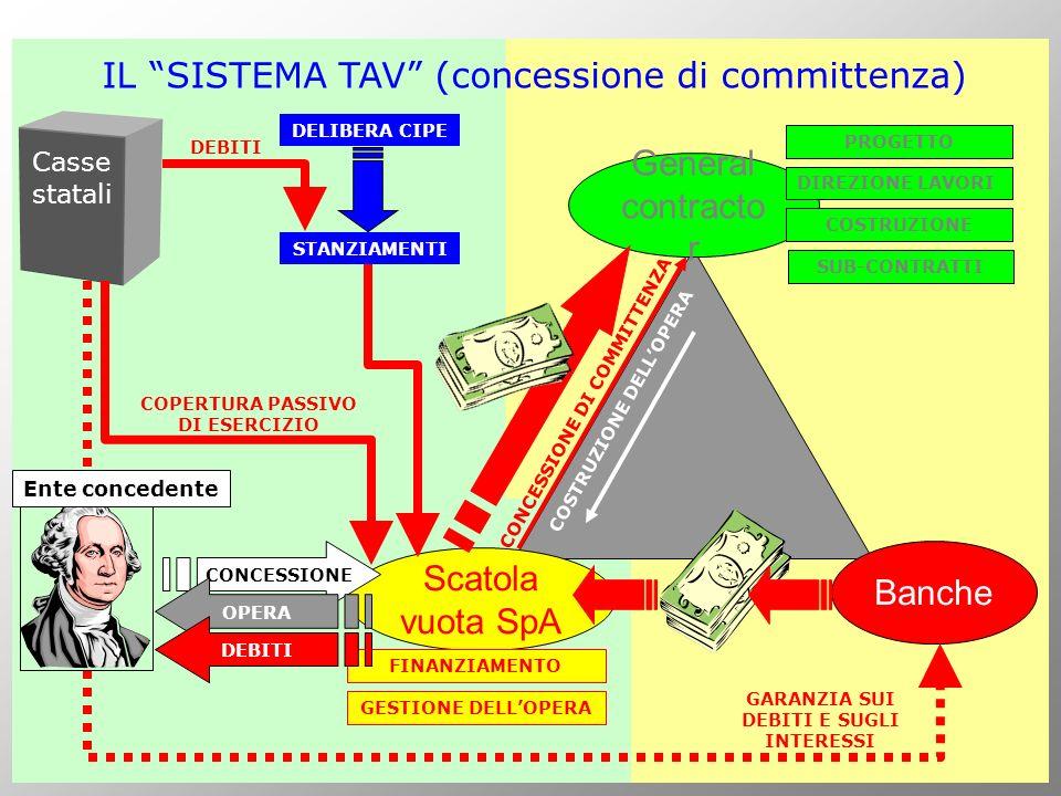 IL SISTEMA TAV (concessione di committenza)