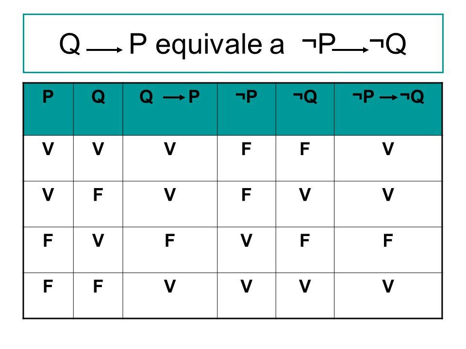Q P equivale a ¬P ¬Q P Q Q P ¬P ¬Q ¬P ¬Q V F