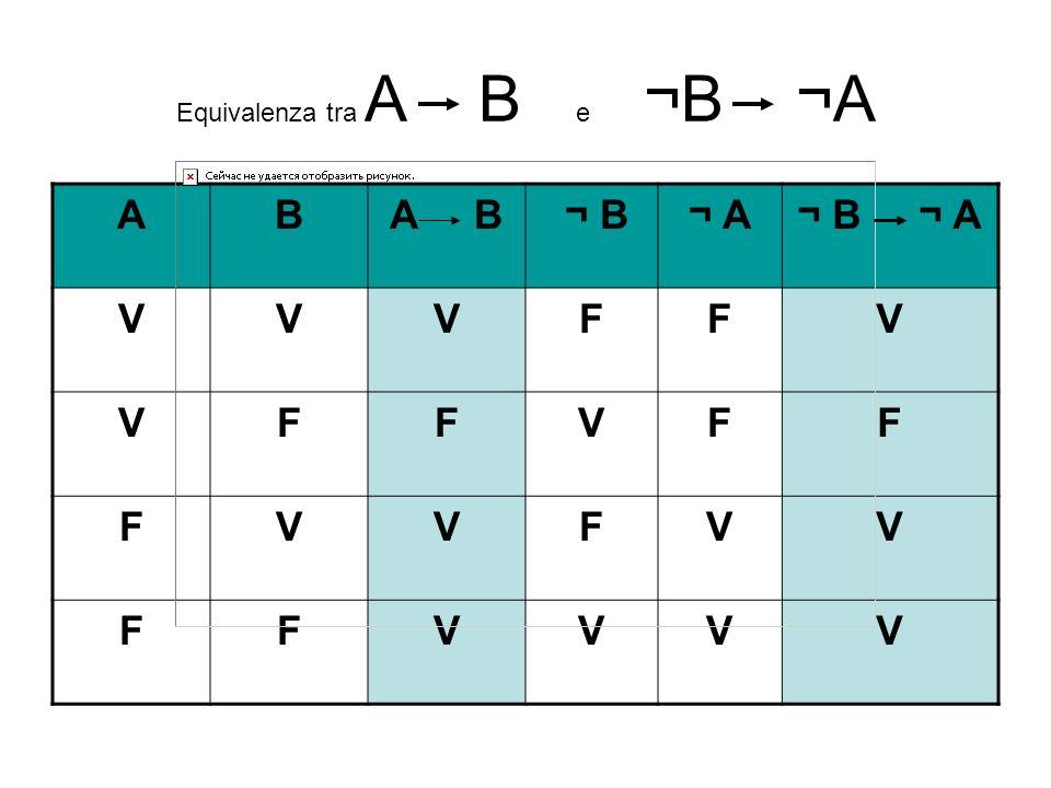 Equivalenza tra A B e ¬B ¬A