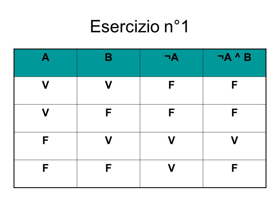 Esercizio n°1 A B ¬A ¬A ^ B V F