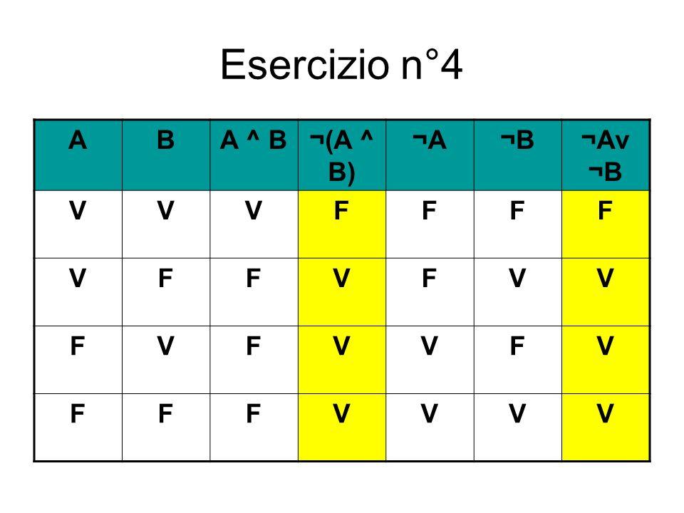 Esercizio n°4 A B A ^ B ¬(A ^ B) ¬A ¬B ¬Av ¬B V F
