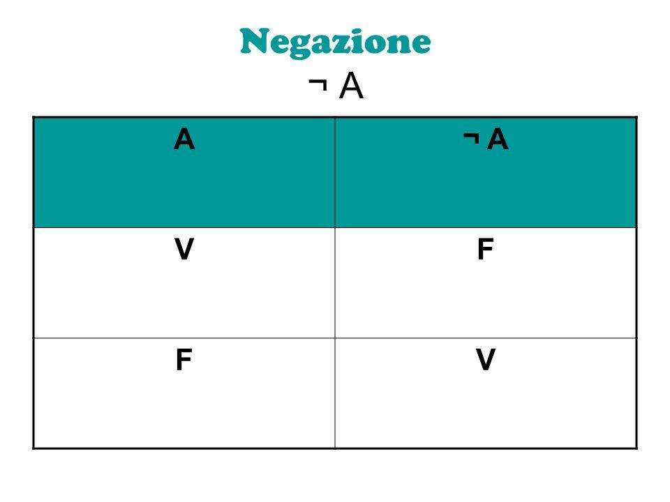 Negazione ¬ A A ¬ A V F