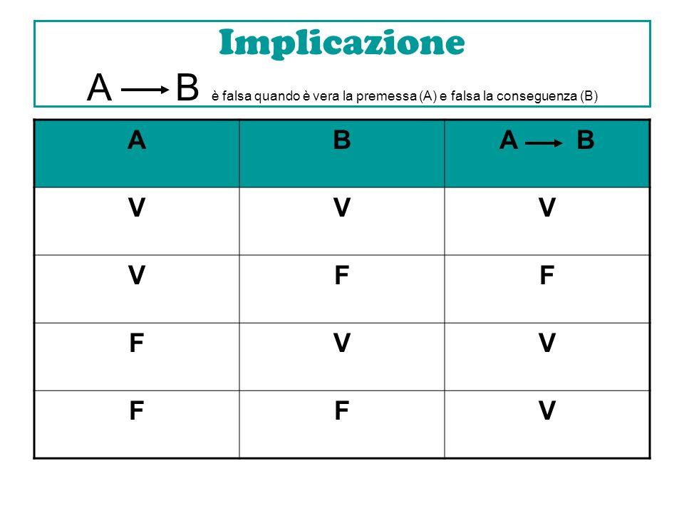 Implicazione A B è falsa quando è vera la premessa (A) e falsa la conseguenza (B)