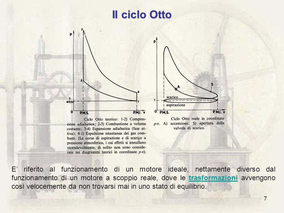 Il ciclo Otto