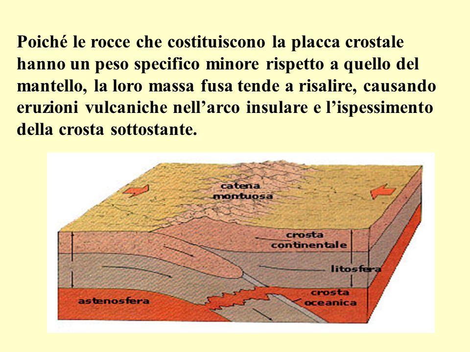 Poiché le rocce che costituiscono la placca crostale hanno un peso specifico minore rispetto a quello del mantello, la loro massa fusa tende a risalire, causando eruzioni vulcaniche nell'arco insulare e l'ispessimento della crosta sottostante.