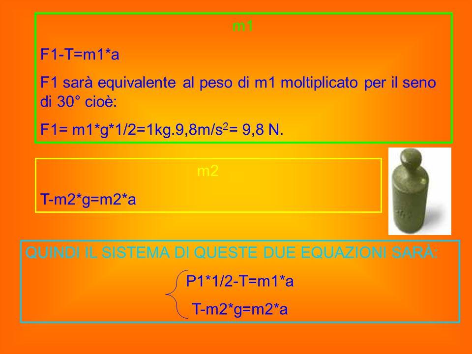 m1F1-T=m1*a. F1 sarà equivalente al peso di m1 moltiplicato per il seno di 30° cioè: F1= m1*g*1/2=1kg.9,8m/s2= 9,8 N.