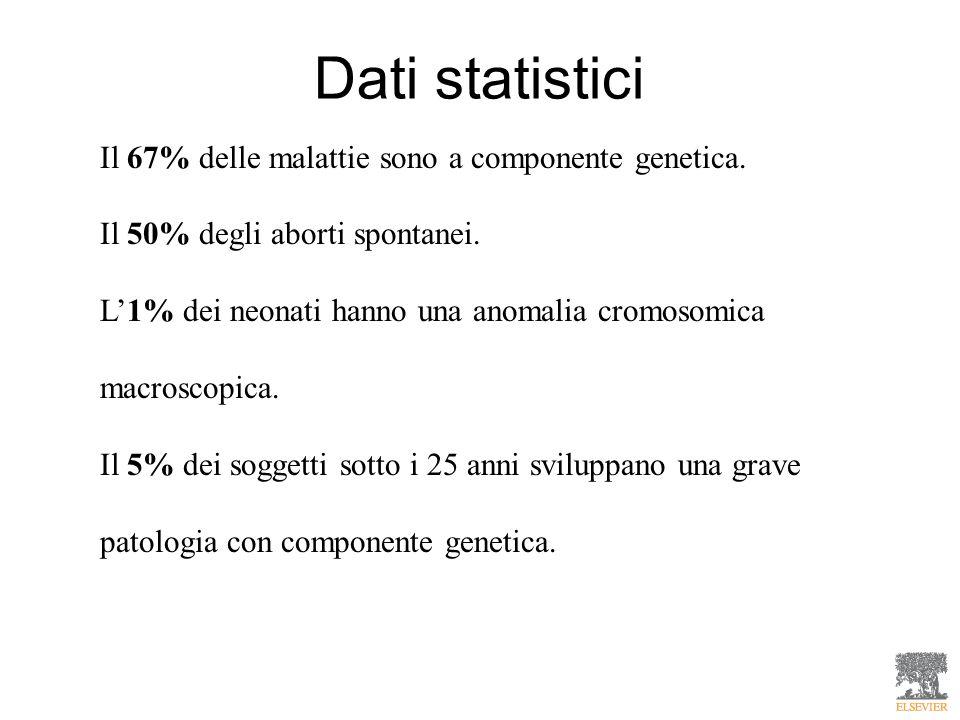 Dati statistici Il 67% delle malattie sono a componente genetica.