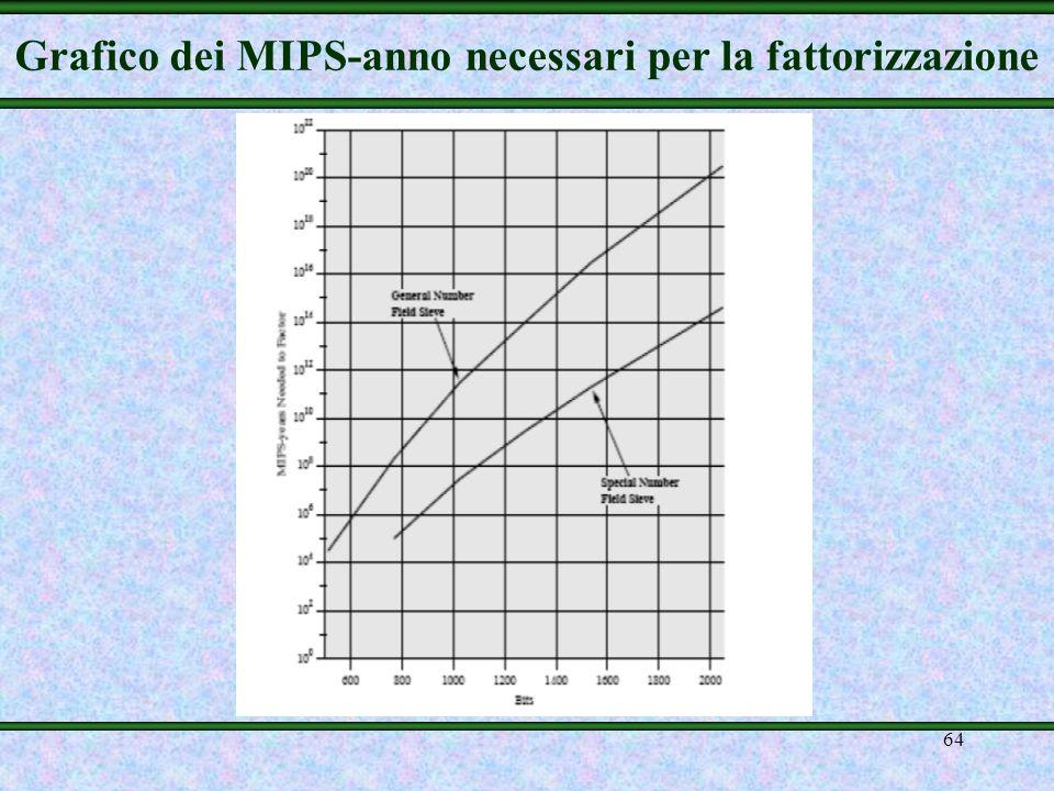Grafico dei MIPS-anno necessari per la fattorizzazione