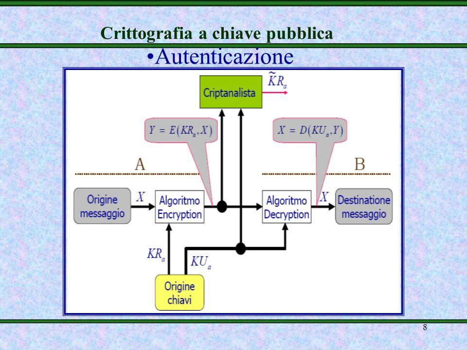 Crittografia a chiave pubblica