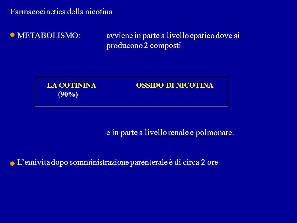 Farmacocinetica della nicotina