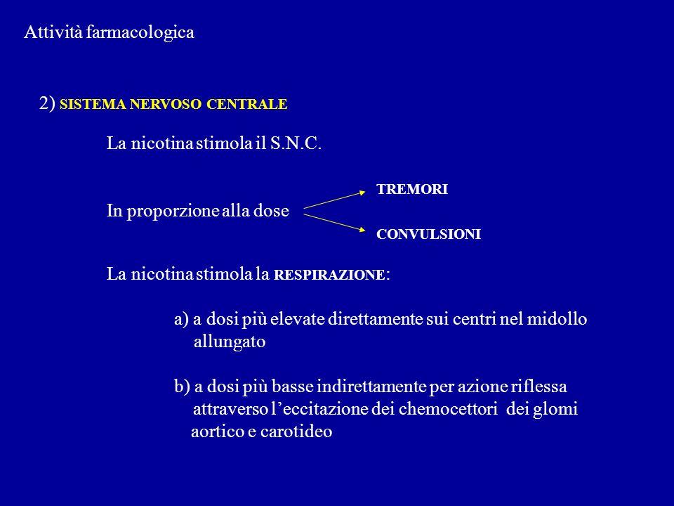 Attività farmacologica