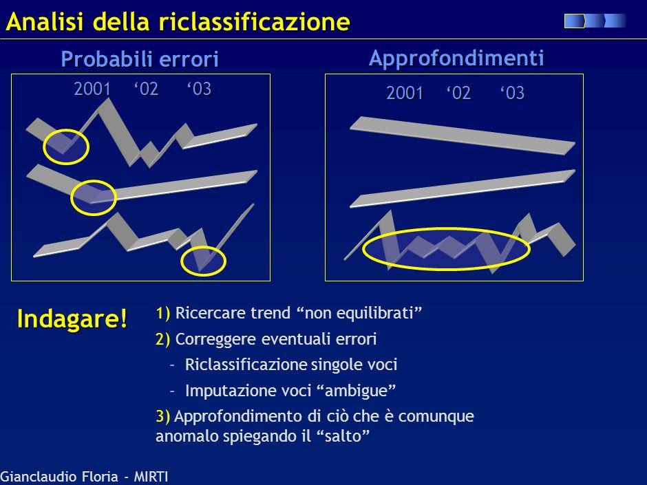 Analisi della riclassificazione