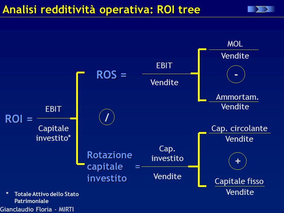 Analisi redditività operativa: ROI tree