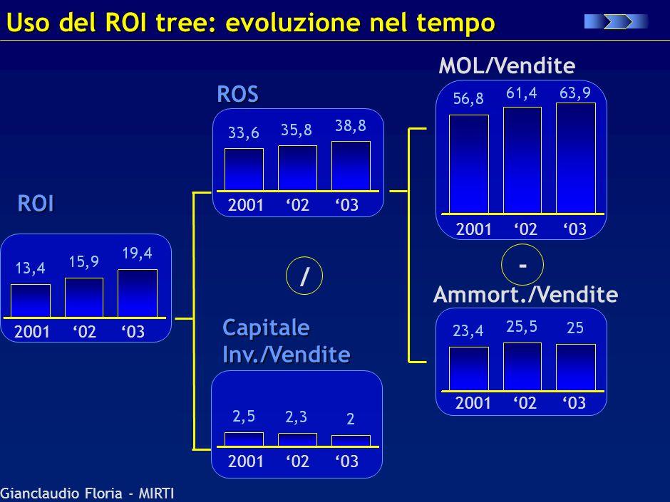 Uso del ROI tree: evoluzione nel tempo