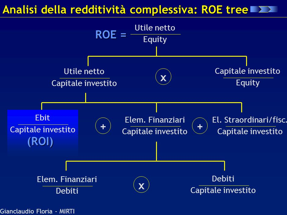 Analisi della redditività complessiva: ROE tree