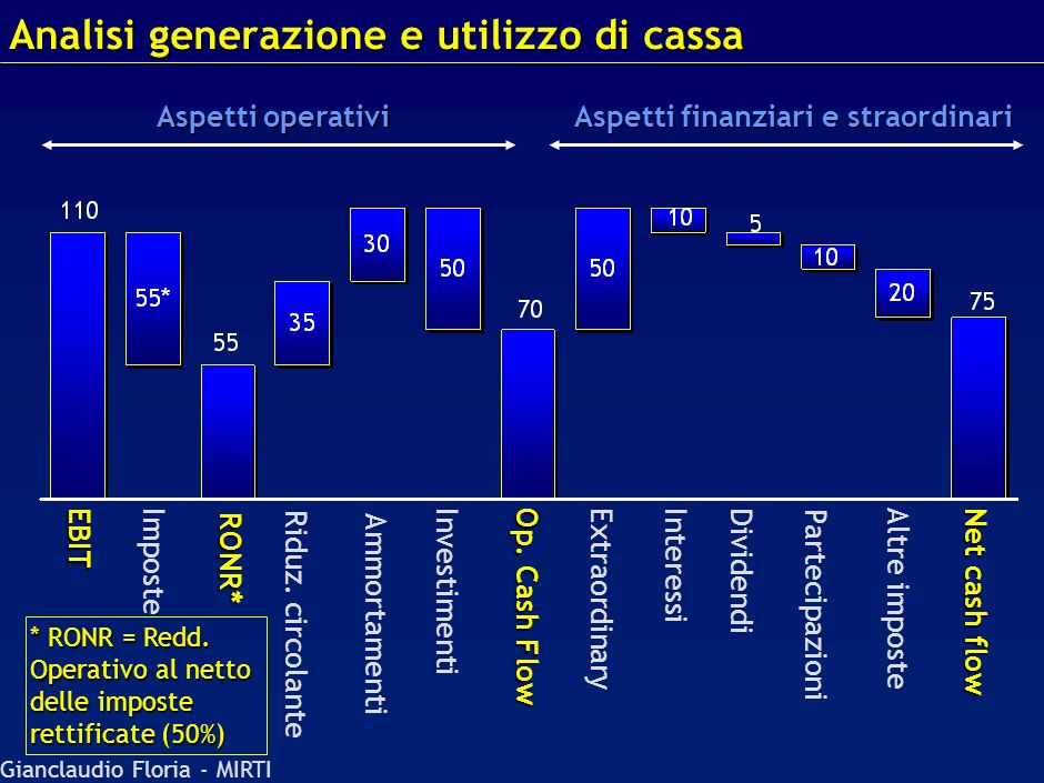 Analisi generazione e utilizzo di cassa
