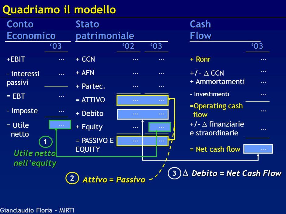 Quadriamo il modello Conto Economico Stato patrimoniale Cash Flow