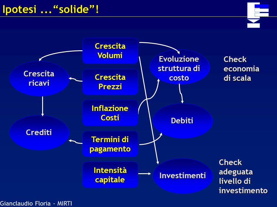 Evoluzione struttura di costo