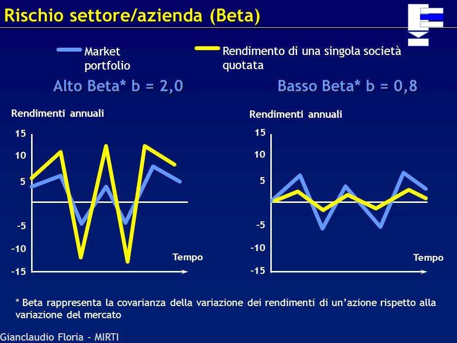 Rischio settore/azienda (Beta)