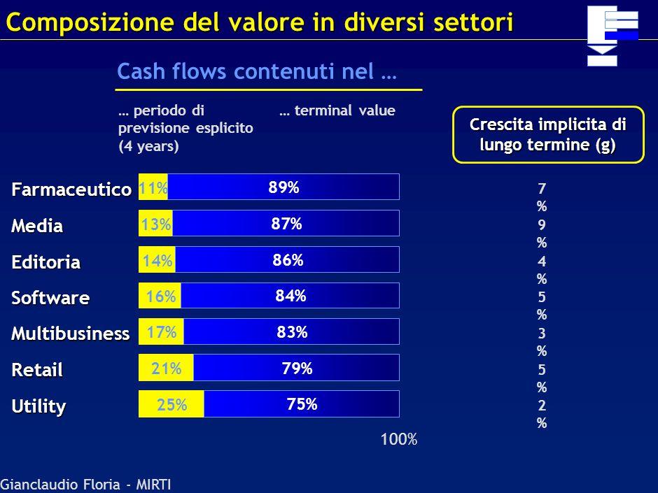 Composizione del valore in diversi settori