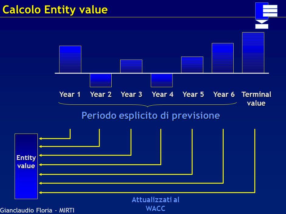 Periodo esplicito di previsione