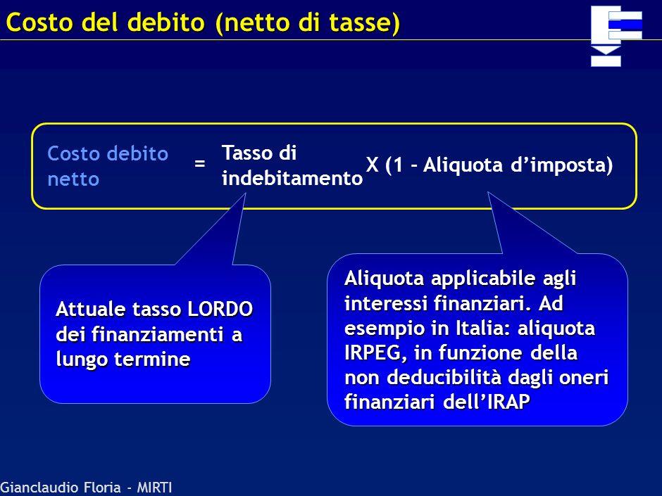Costo del debito (netto di tasse)