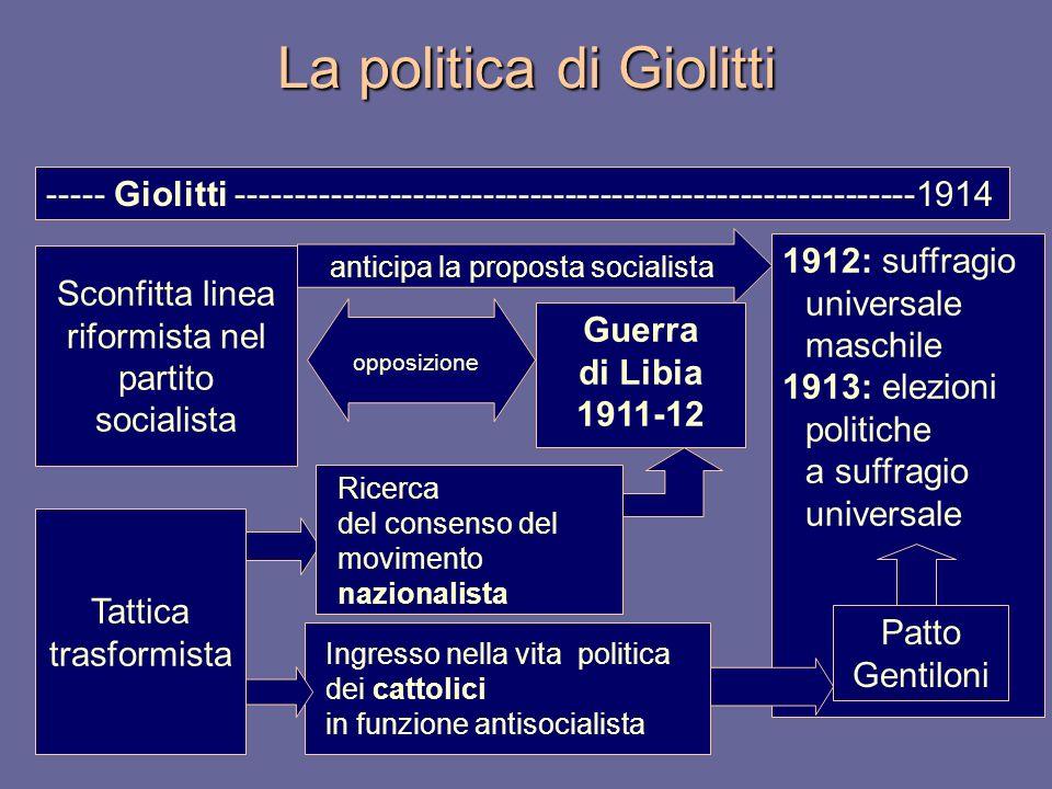 La politica di Giolitti