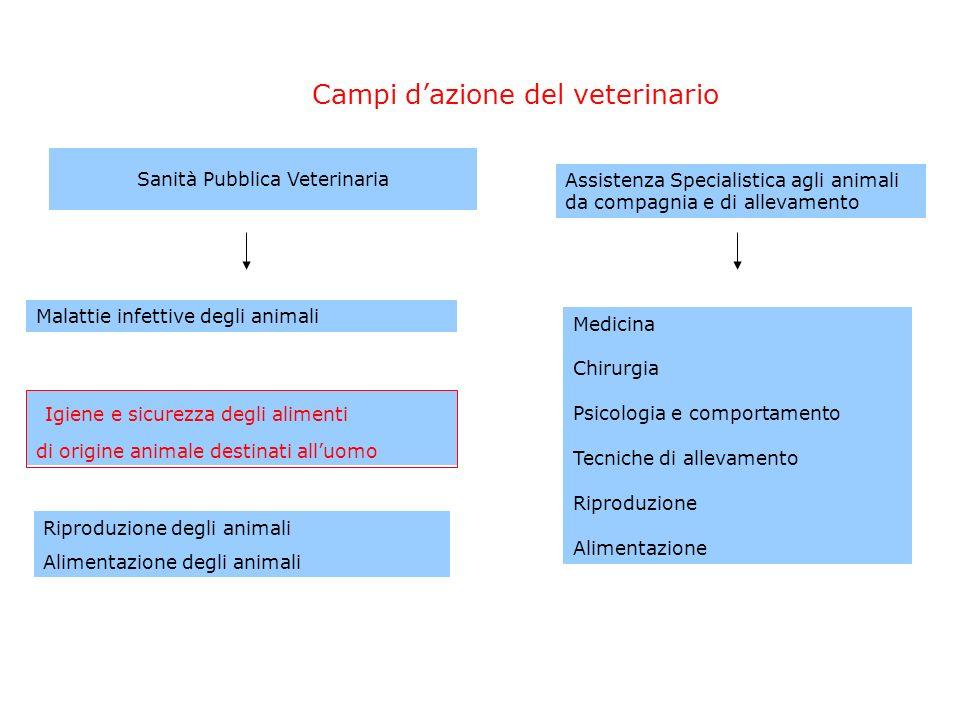 Sanità Pubblica Veterinaria