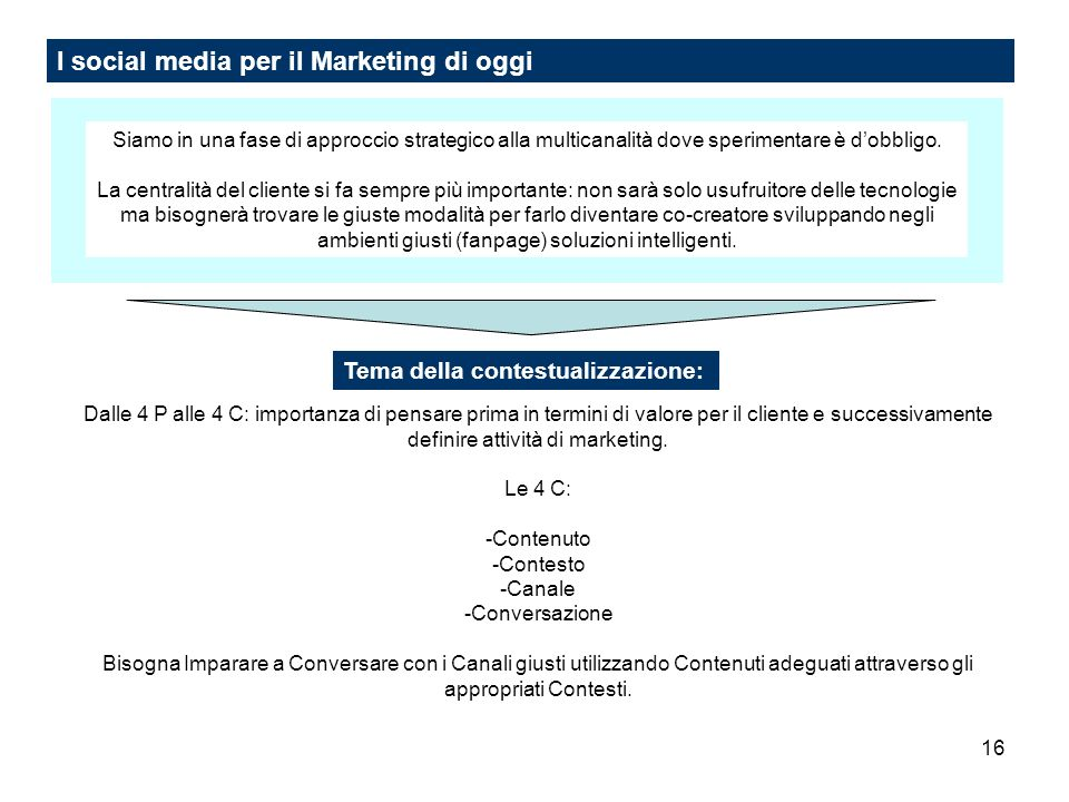 I social media per il Marketing di oggi