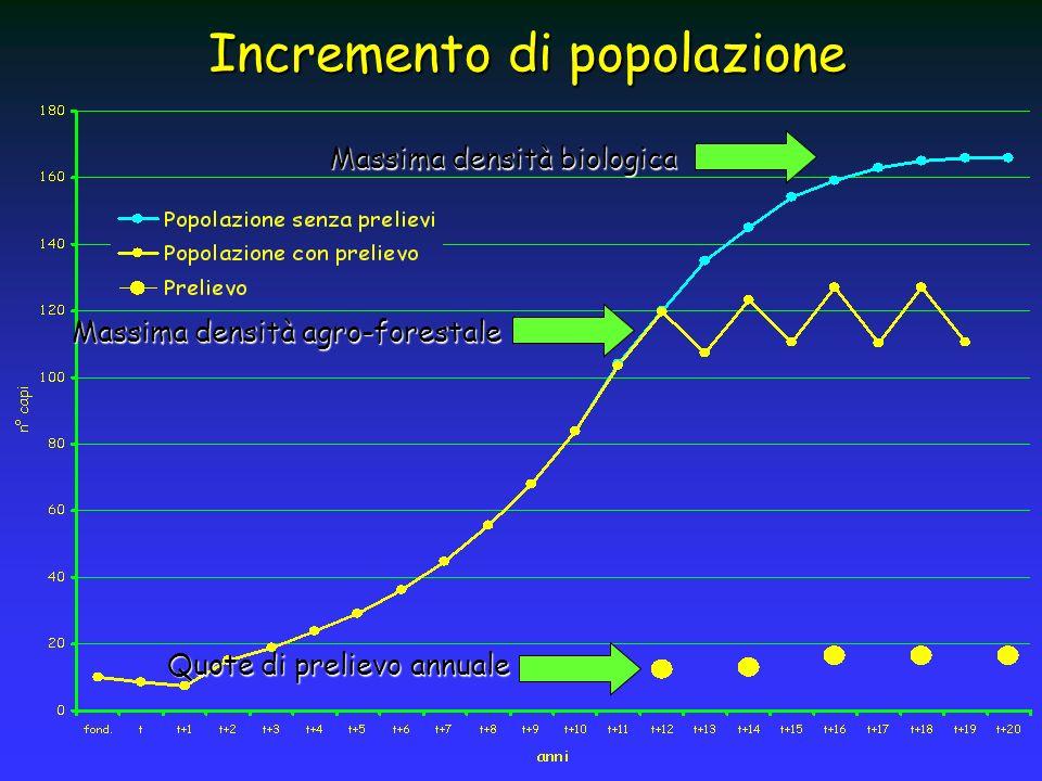 Incremento di popolazione