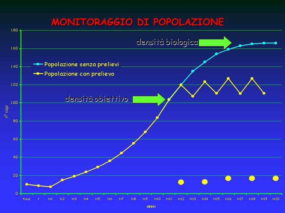 MONITORAGGIO DI POPOLAZIONE