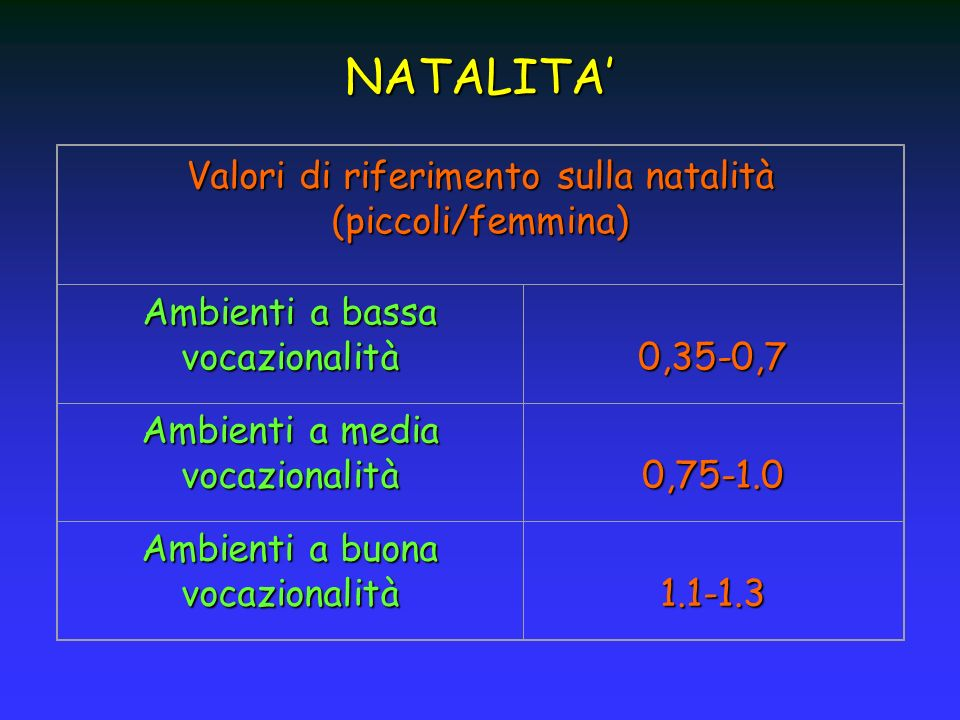 NATALITA' Valori di riferimento sulla natalità (piccoli/femmina)