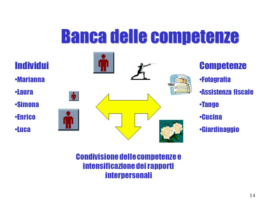 Banca delle competenze