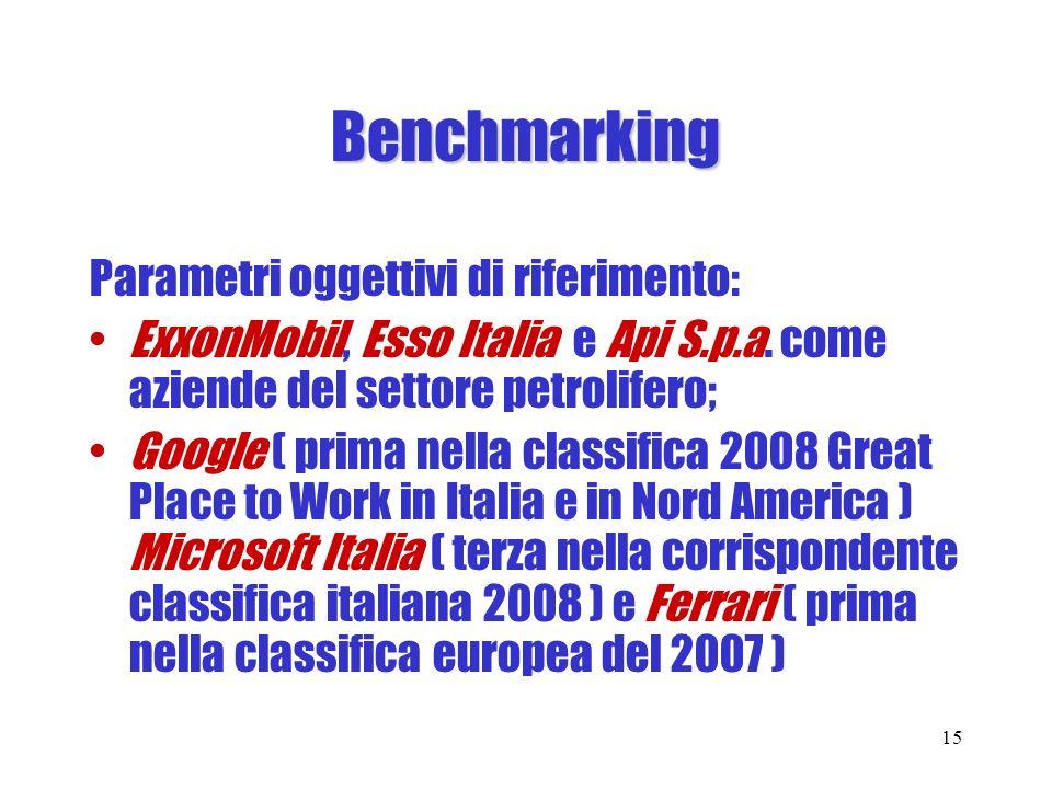Benchmarking Parametri oggettivi di riferimento: